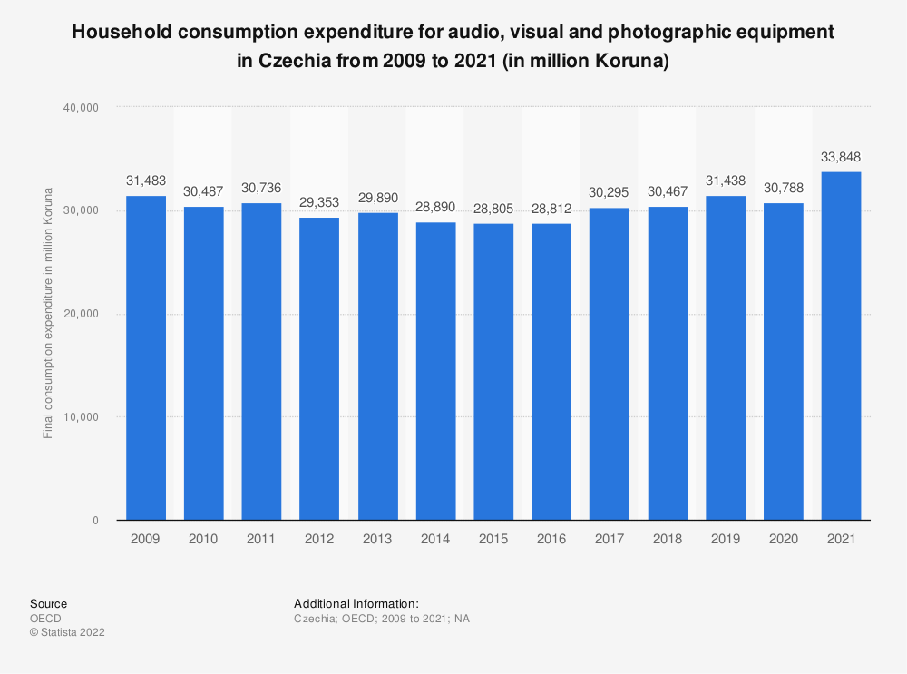 Statistic: Household consumption expenditure for audio, visual and photographic equipment in Czechia from 2008 to 2018 (in million Koruna) | Statista