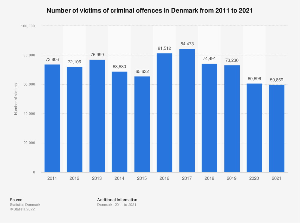 Statistic: Number of victims of criminal offences in Denmark from 2009 to 2019 | Statista