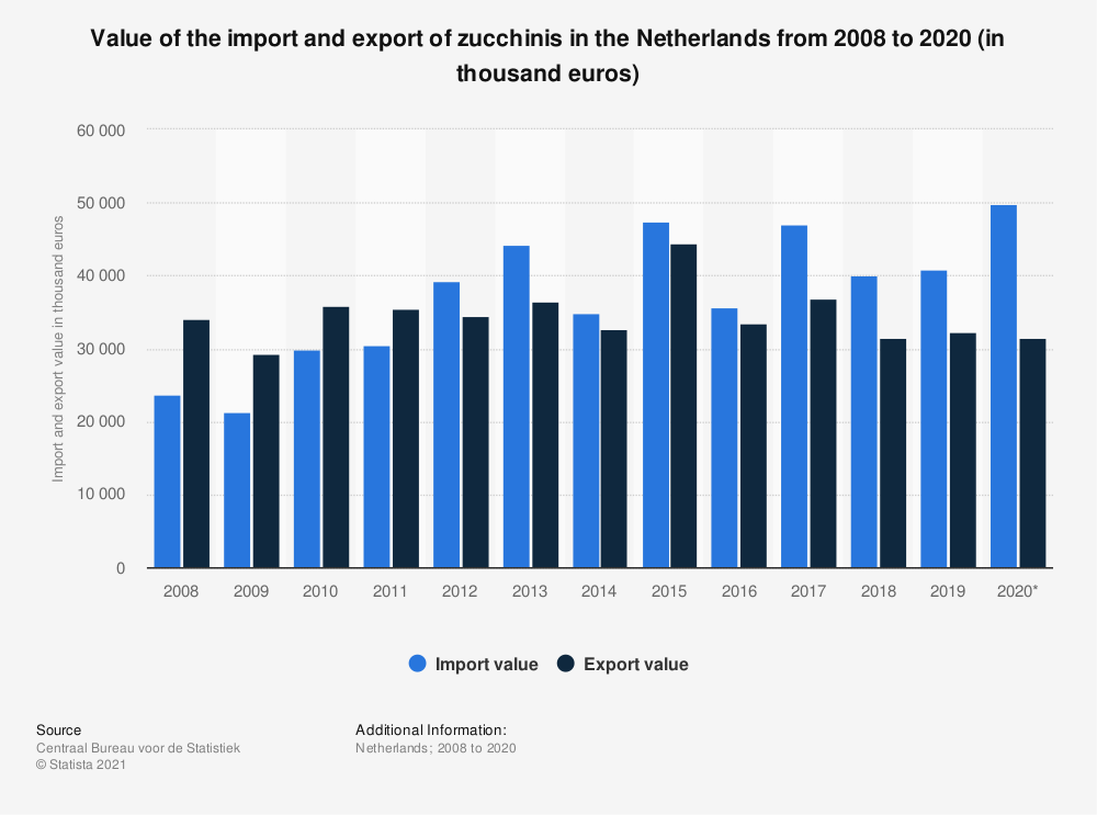 Statistic: Value of the import and export of zucchinis in the Netherlands from 2008 to 2019 (in thousand euros) | Statista