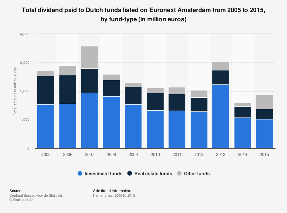 Statistic: Total dividend paid to Dutch funds listed on Euronext Amsterdam from 2005 to 2015, by fund-type (in million euros)   Statista