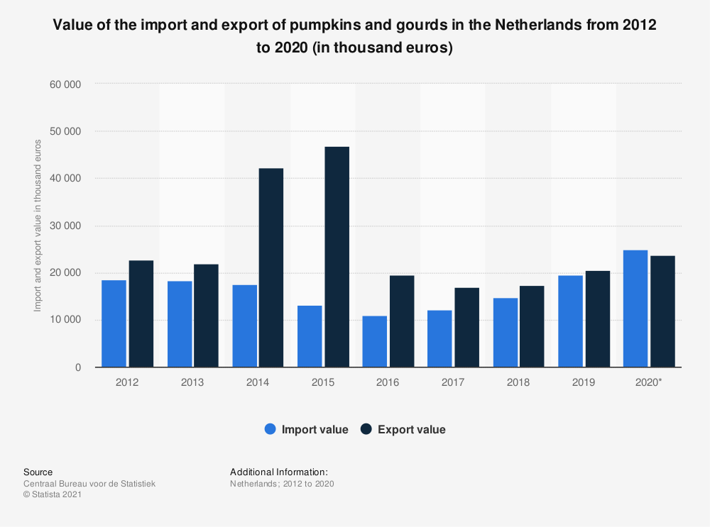 Statistic: Value of the import and export of pumpkins and gourds in the Netherlands from 2012 to 2018 (in thousand euros) | Statista
