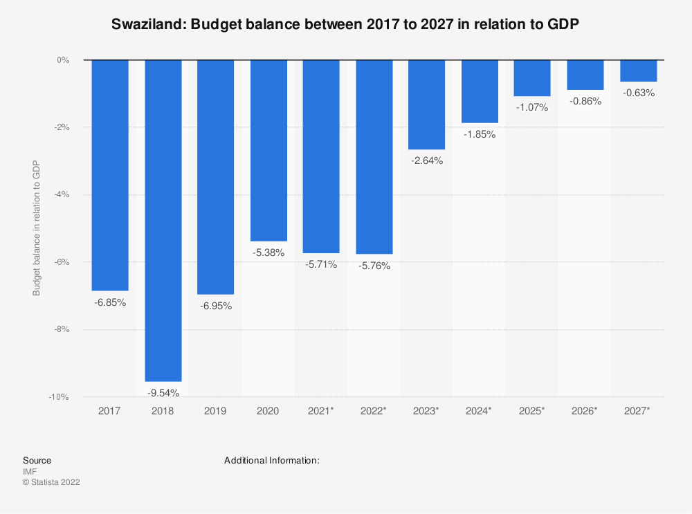 Statistic: Swaziland: Budget balance between 2014 to 2024 in relation to GDP | Statista