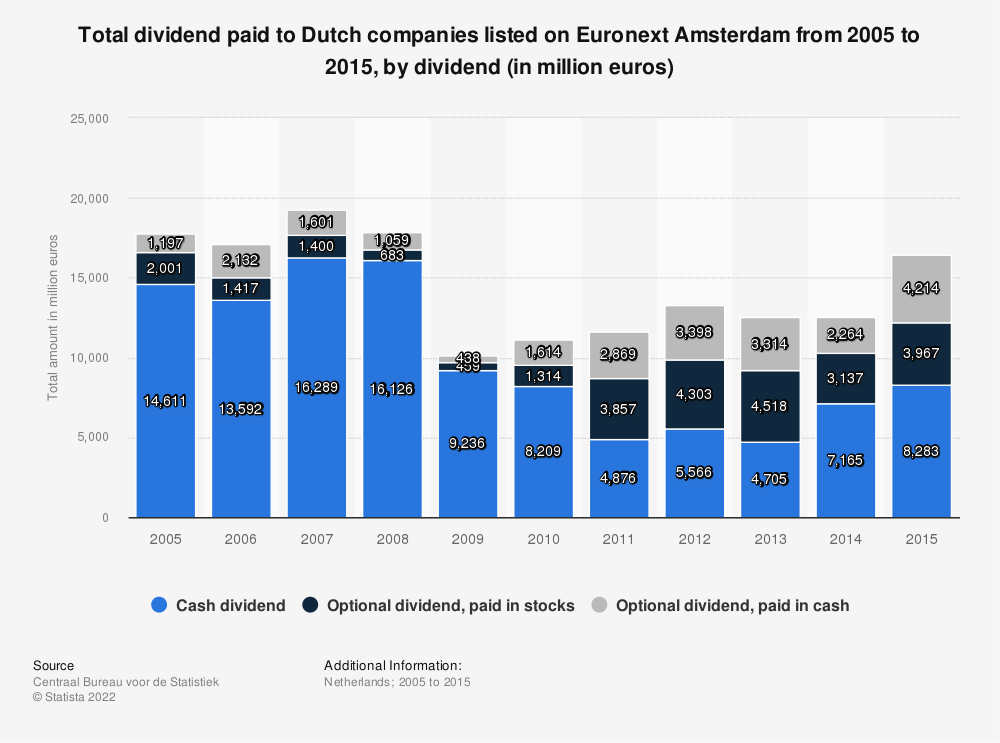 Statistic: Total dividend paid to Dutch companies listed on Euronext Amsterdam from 2005 to 2015, by dividend (in million euros) | Statista