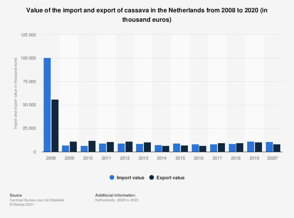 Statistic: Value of the import and export of cassava in the Netherlands from 2008 to 2018 (in thousand euros) | Statista