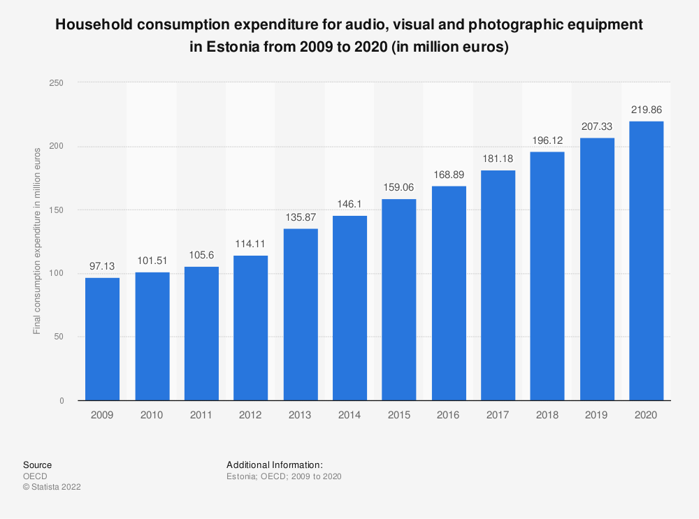 Statistic: Household consumption expenditure for audio, visual and photographic equipment in Estonia from 2008 to 2018 (in million euros) | Statista