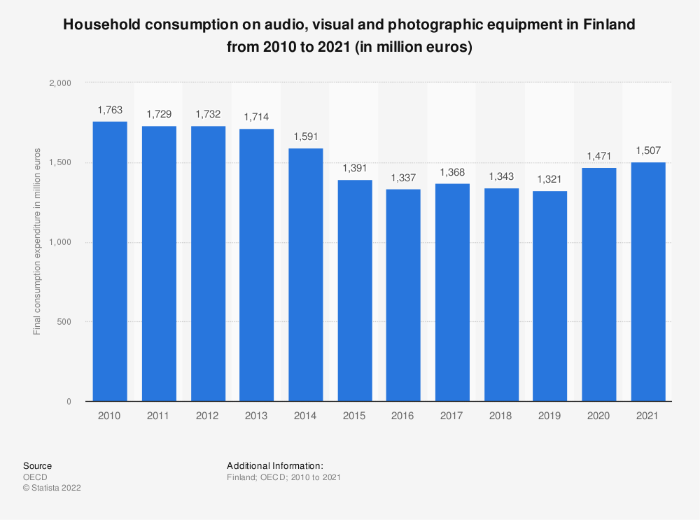 Statistic: Household consumption on audio, visual and photographic equipment in Finland from 2008 to 2017 (in million euros) | Statista