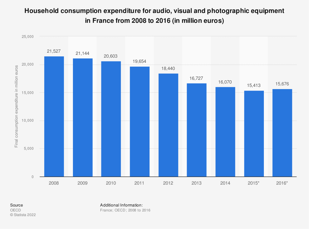 Statistic: Household consumption expenditure for audio, visual and photographic equipment in France from 2008 to 2016 (in million euros) | Statista