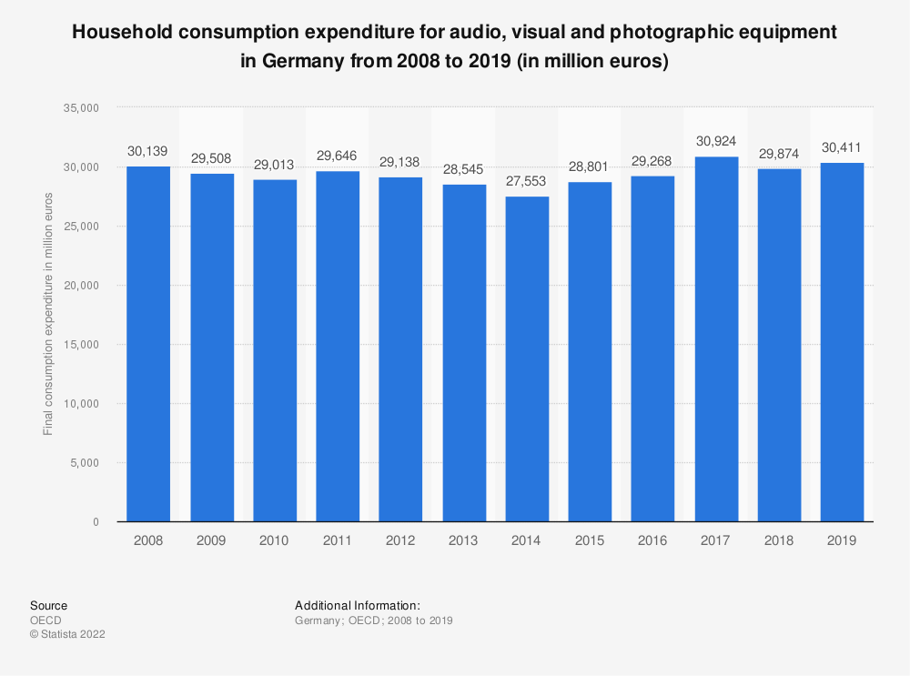 Statistic: Household consumption expenditure for audio, visual and photographic equipment in Germany from 2008 to 2018 (in million euros) | Statista