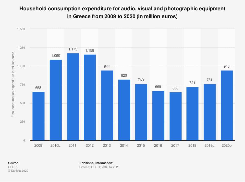 Statistic: Household consumption expenditure for audio, visual and photographic equipment in Greece from 2008 to 2017 (in million euros) | Statista