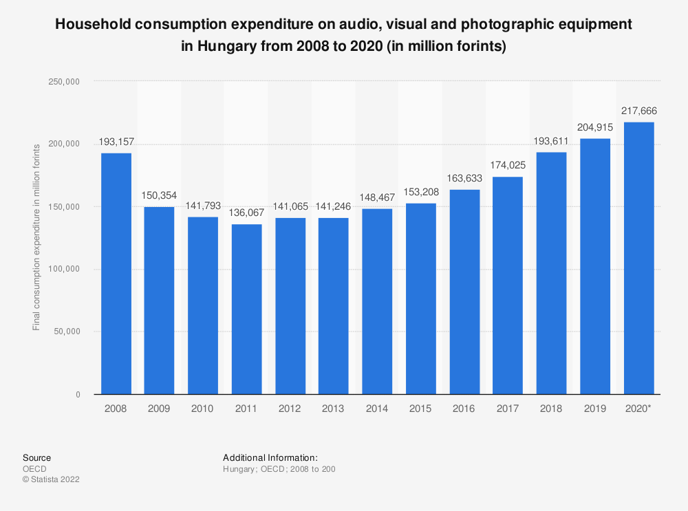 Statistic: Household consumption expenditure for audio, visual and photographic equipment in Hungary from 2008 to 2018 (in million HUF) | Statista