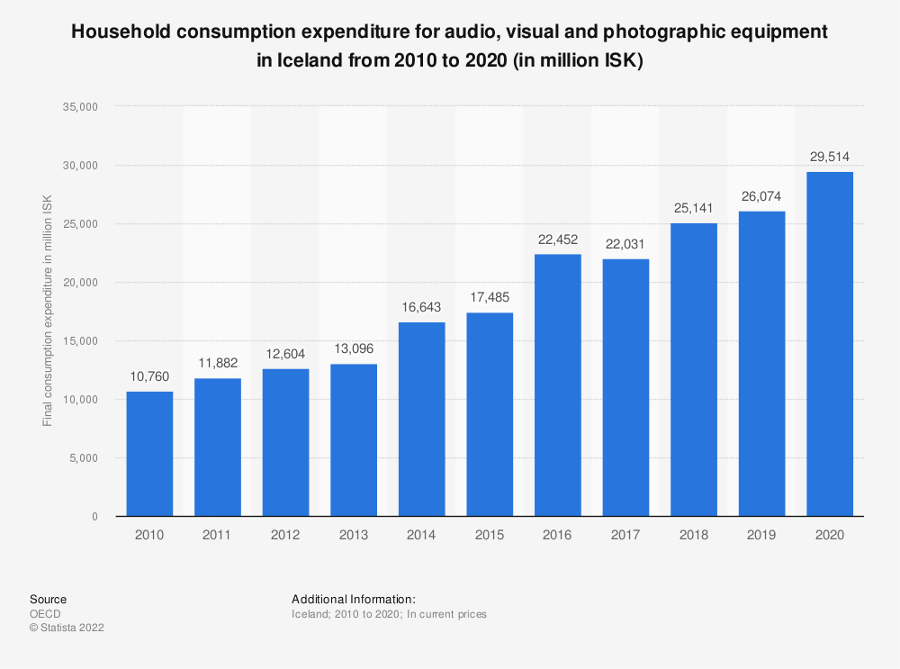 Statistic: Household consumption expenditure for audio, visual and photographic equipment in Iceland from 2008 to 2018 (in million ISK) | Statista