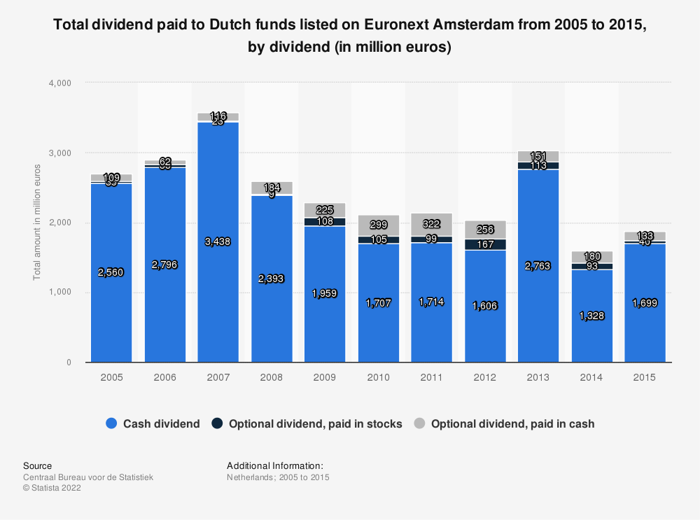 Statistic: Total dividend paid to Dutch funds listed on Euronext Amsterdam from 2005 to 2015, by dividend (in million euros) | Statista