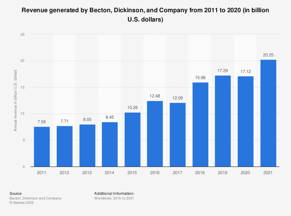 Statistic: Revenue generated by Becton, Dickinson, and Company from 2011 to 2020 (in billion U.S. dollars) | Statista