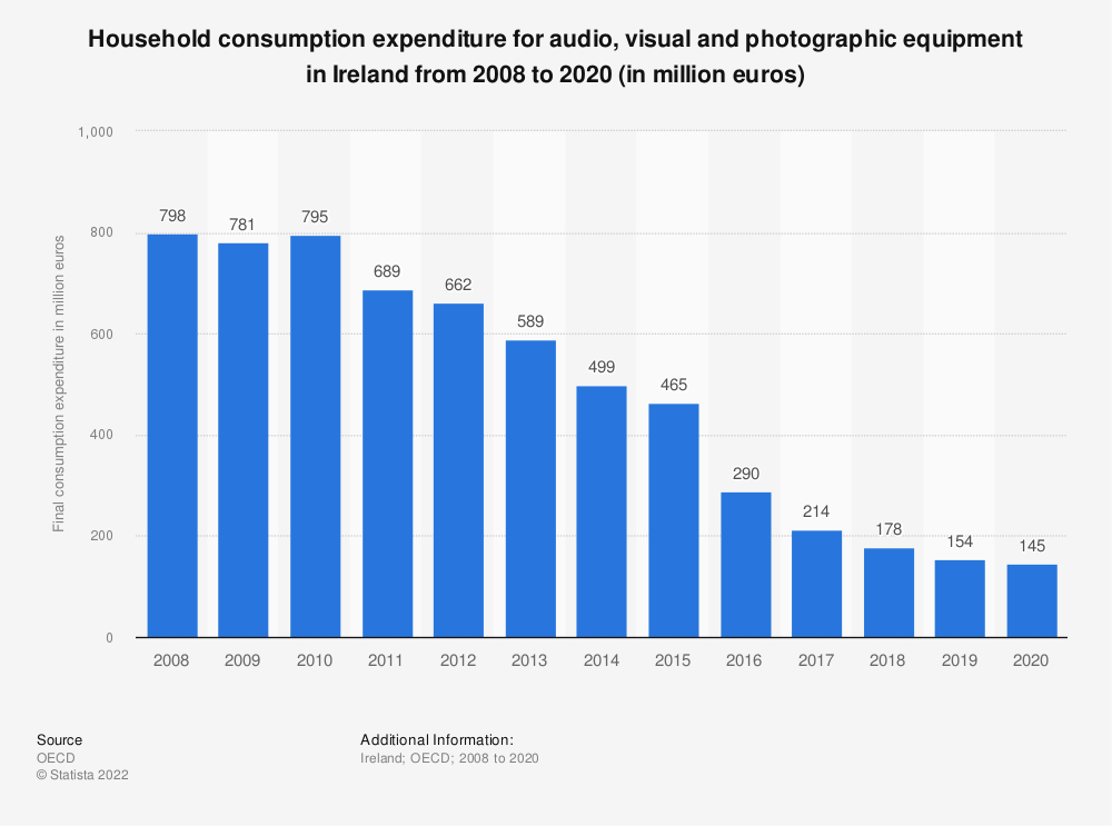 Statistic: Household consumption expenditure for audio, visual and photographic equipment in Ireland from 2008 to 2018 (in million euros) | Statista