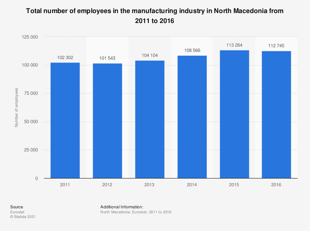 Statistic: Total number of employees in the manufacturing industry in North Macedonia from 2011 to 2016 | Statista