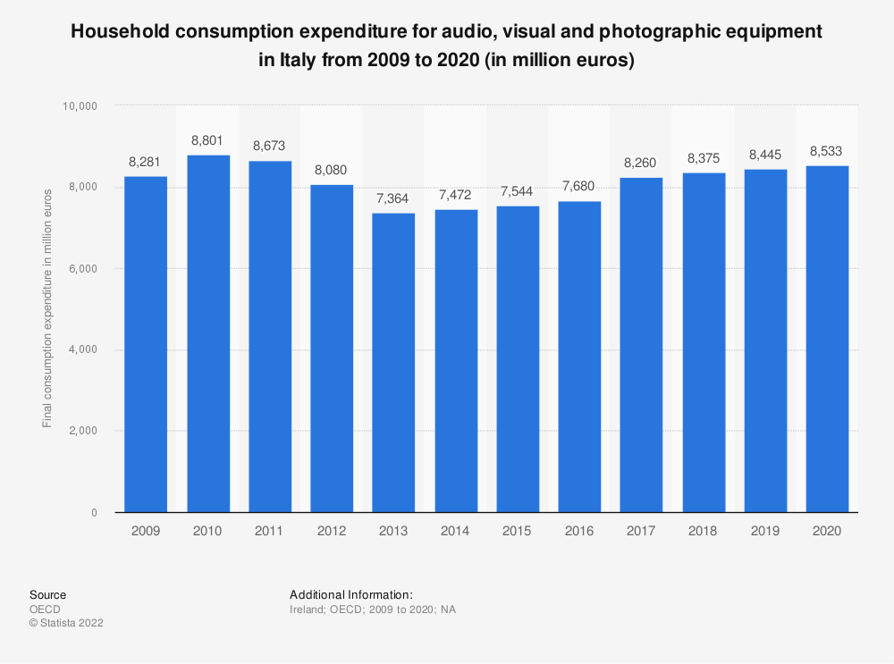 Statistic: Household consumption expenditure for audio, visual and photographic equipment in Italy from 2008 to 2018 (in million euros) | Statista
