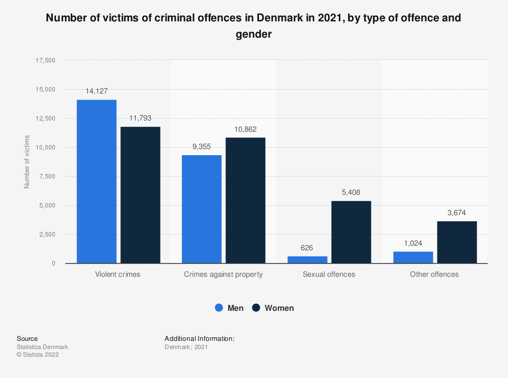 Statistic: Number of victims of criminal offences in Denmark in 2018, by type of offence and gender | Statista