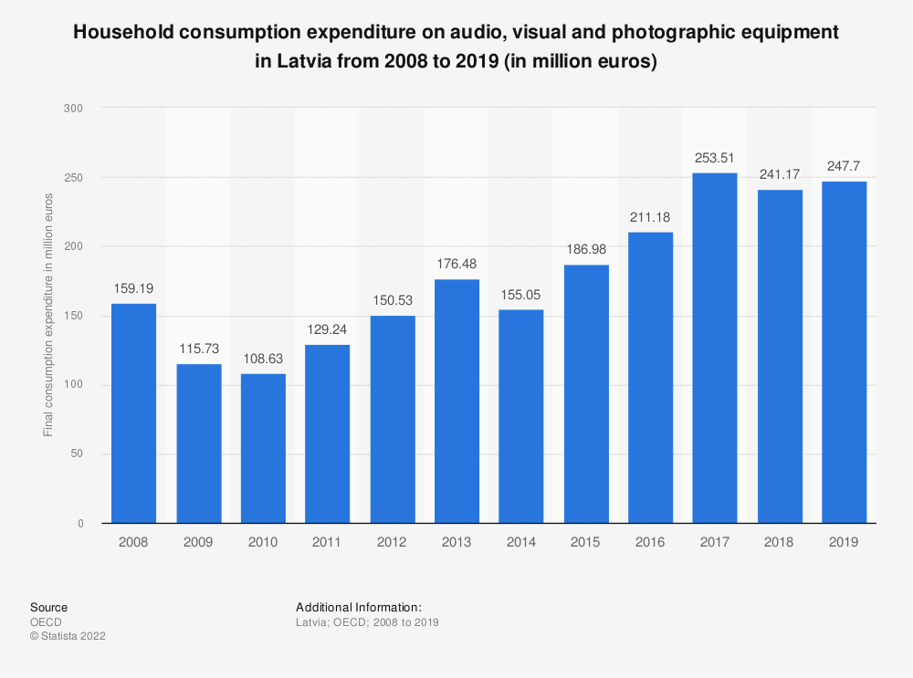 Statistic: Household consumption expenditure on audio, visual and photographic equipment in Latvia from 2008 to 2018 (in million euros) | Statista