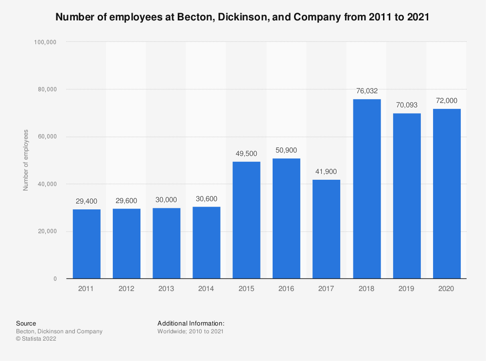 Statistic: Number of employees at Becton, Dickinson, and Company from 2011 to 2019 | Statista