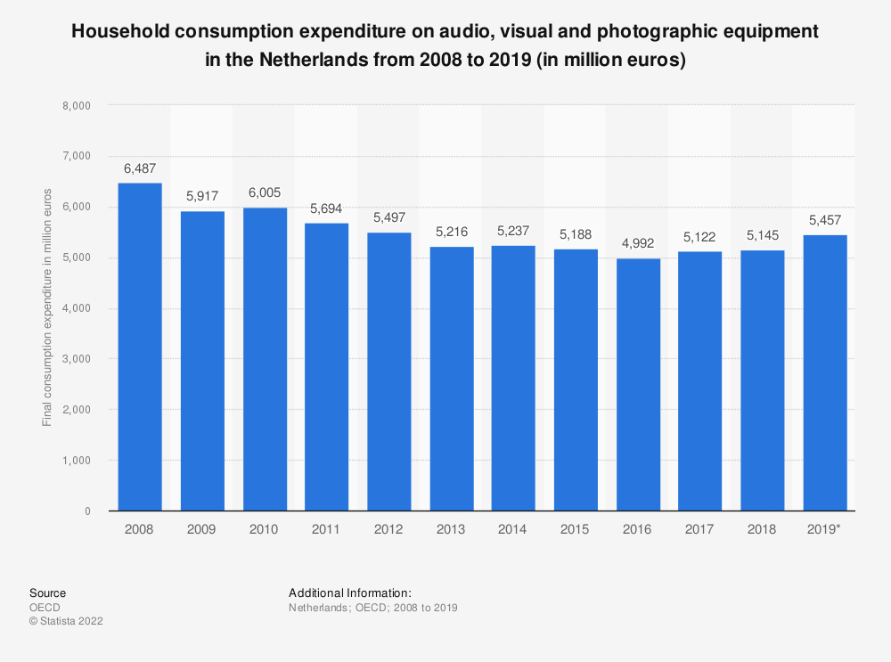 Statistic: Household consumption expenditure on audio, visual and photographic equipment in the Netherlands from 2008 to 2018 (in million euros) | Statista