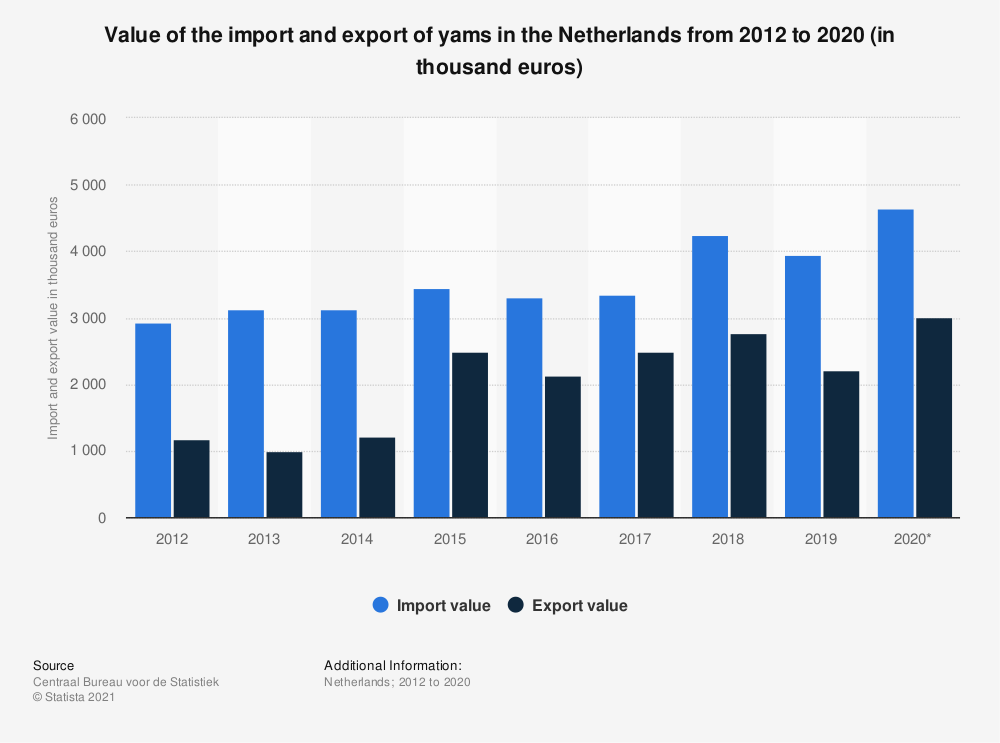 Statistic: Value of the import and export of yams in the Netherlands from 2012 to 2019 (in thousand euros) | Statista