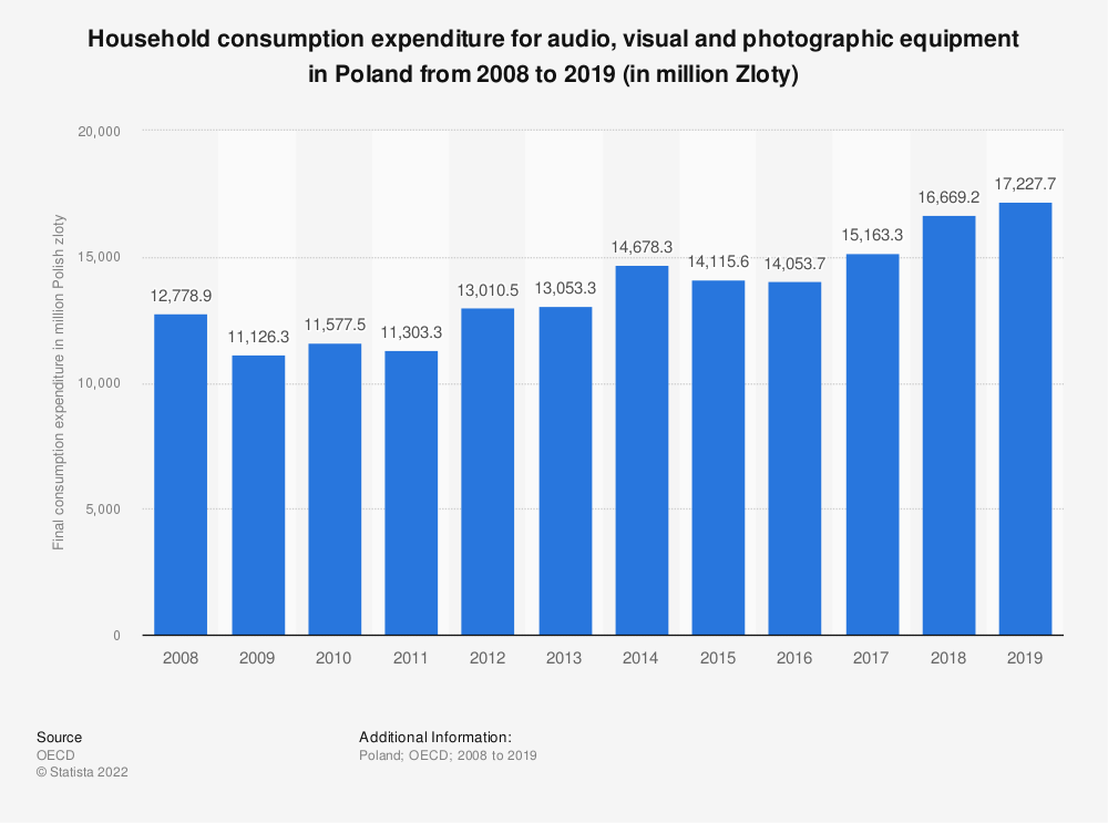 Statistic: Household consumption expenditure for audio, visual and photographic equipment in Poland from 2008 to 2018 (in million Zloty)   Statista
