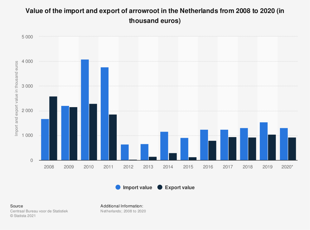 Statistic: Value of the import and export of arrowroot in the Netherlands from 2008 to 2017 (in thousand euros) | Statista