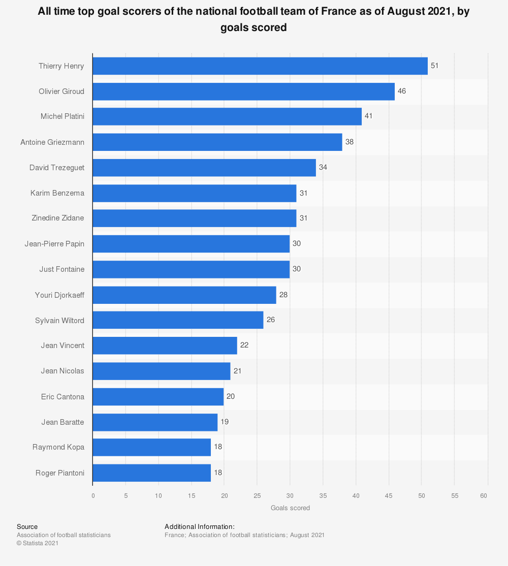 Statistic: All time top goal scorers of the national football team of France as of December 2019, by goals scored | Statista