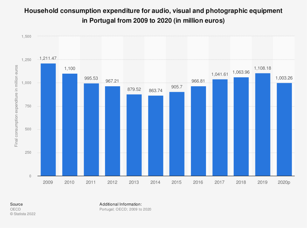 Statistic: Household consumption expenditure for audio, visual and photographic equipment in Portugal from 2008 to 2018 (in million euros) | Statista