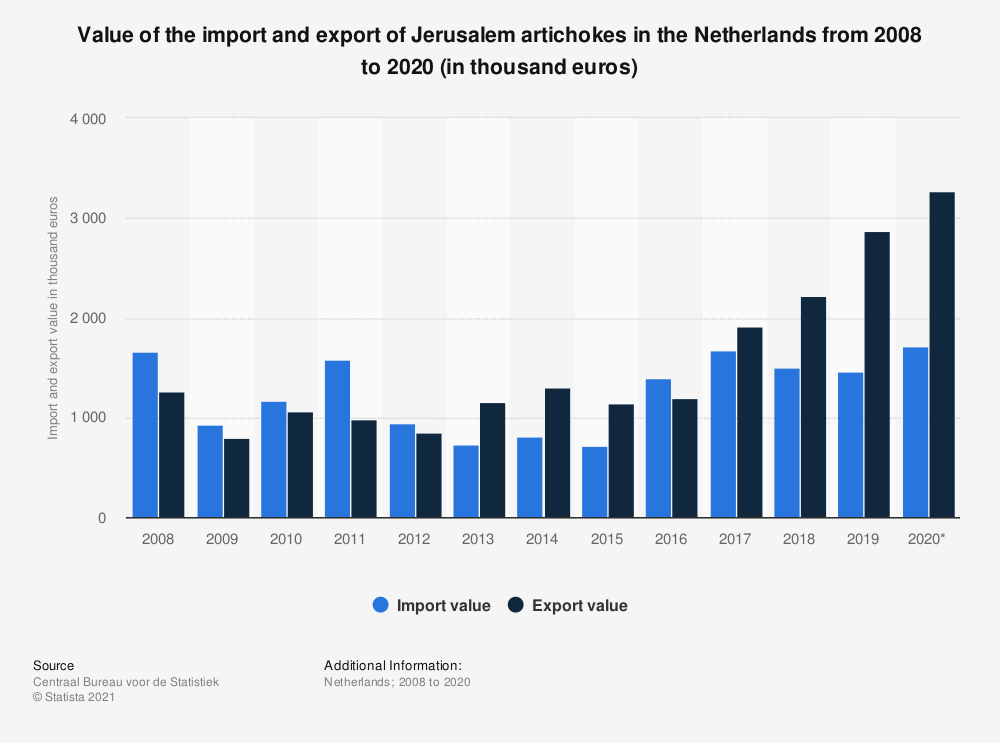 Statistic: Value of the import and export of Jerusalem artichokes in the Netherlands from 2008 to 2018 (in thousand euros) | Statista