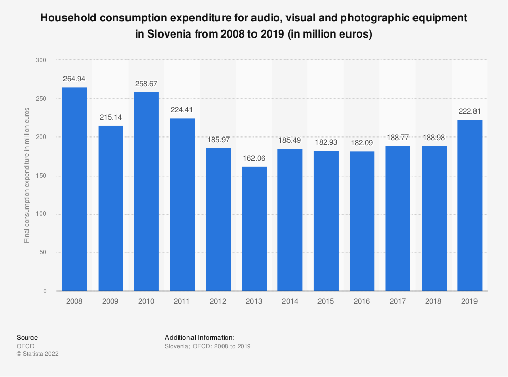 Statistic: Household consumption expenditure for audio, visual and photographic equipment in Slovenia from 2008 to 2015 (in million euros) | Statista