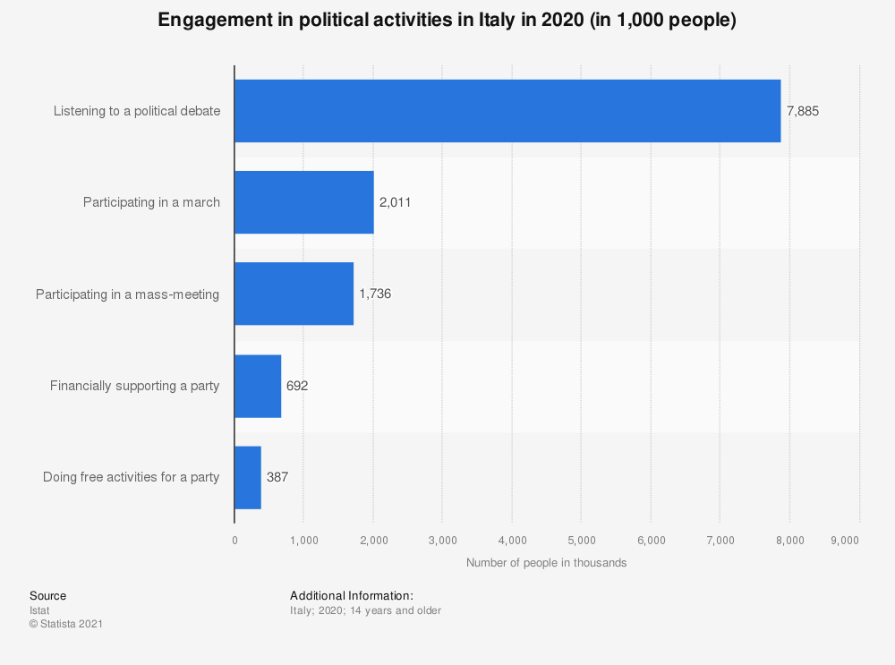Statistic: Engagement in political activities in Italy in 2019 (in 1,000 people) | Statista