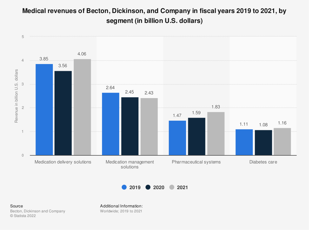 Statistic: Medical revenues of Becton, Dickinson, and Company in fiscal years 2016 to 2018, by segment (in billion U.S. dollars) | Statista