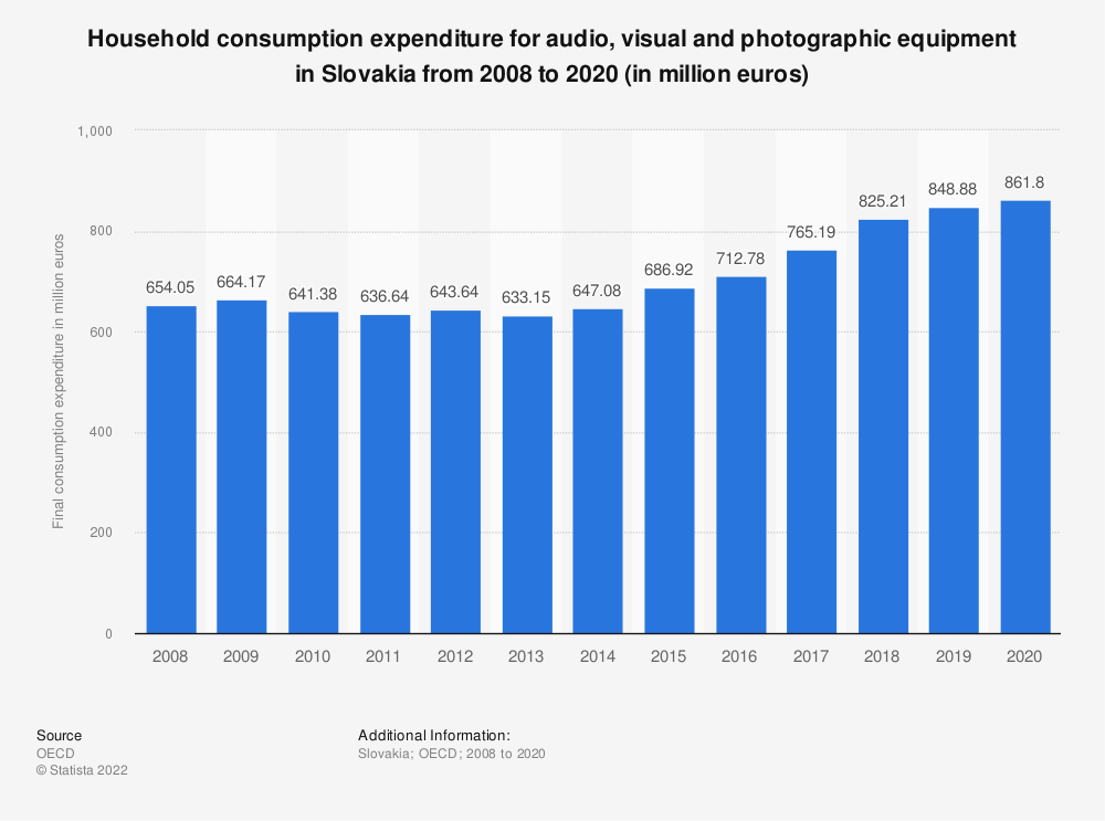 Statistic: Household consumption expenditure for audio, visual and photographic equipment in Slovakia from 2008 to 2018 (in million euros) | Statista