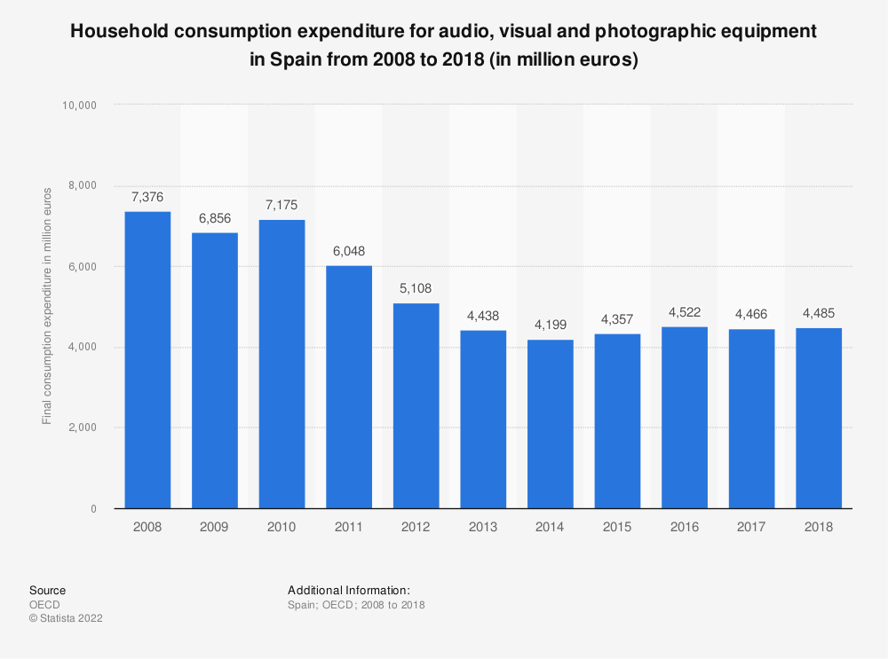 Statistic: Household consumption expenditure for audio, visual and photographic equipment in Spain from 2008 to 2018 (in million euros) | Statista