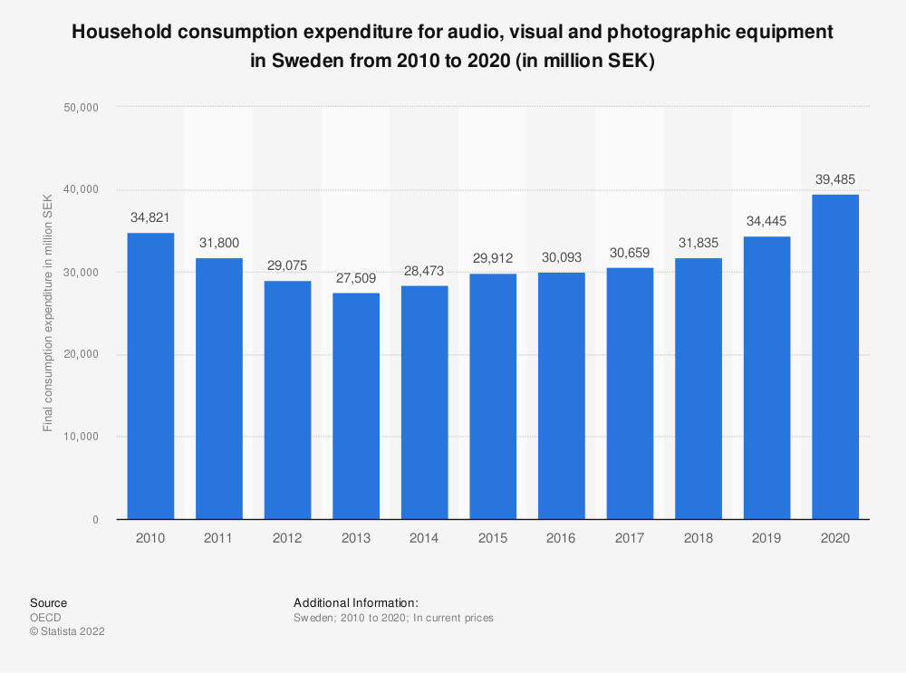 Statistic: Household consumption expenditure for audio, visual and photographic equipment in Sweden from 2008 to 2017 (in million SEK) | Statista