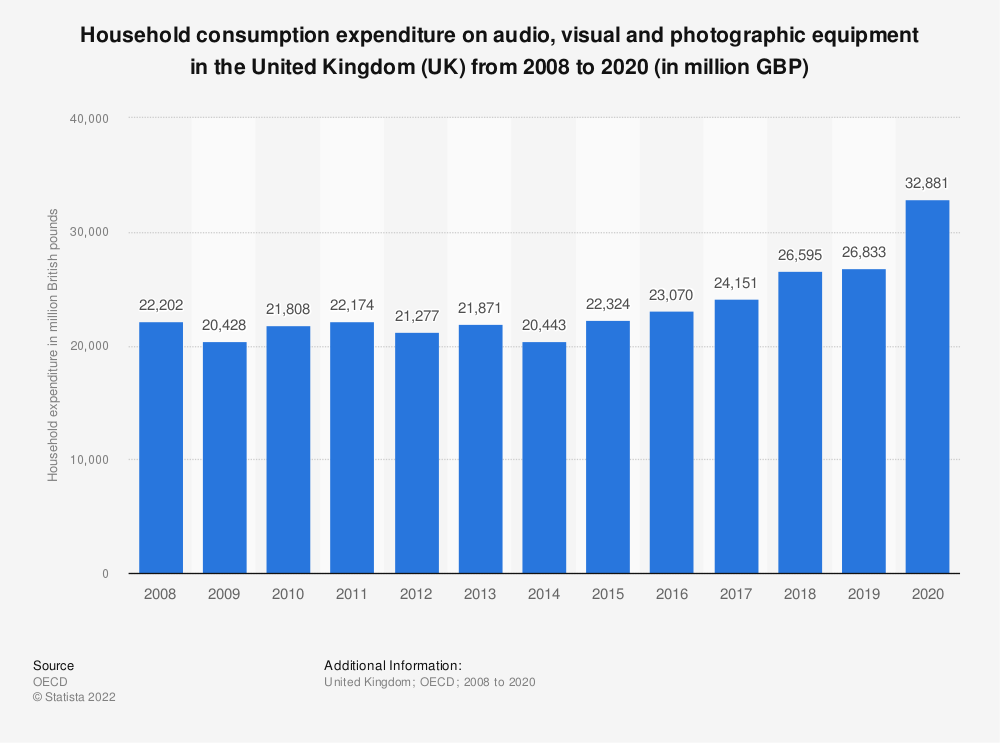 Statistic: Household consumption expenditure on audio, visual and photographic equipment in the United Kingdom (UK) from 2008 to 2018 (in million GBP) | Statista
