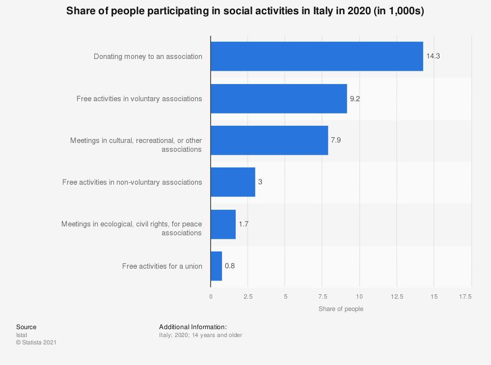 Statistic: Number of people participating in social activities in 2018 in Italy (in 1,000s) | Statista