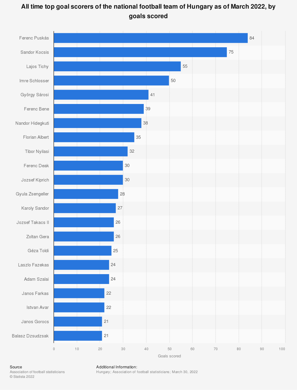 Statistic: All time top goal scorers of the national football team of Hungary as of June 2019, by goals scored | Statista