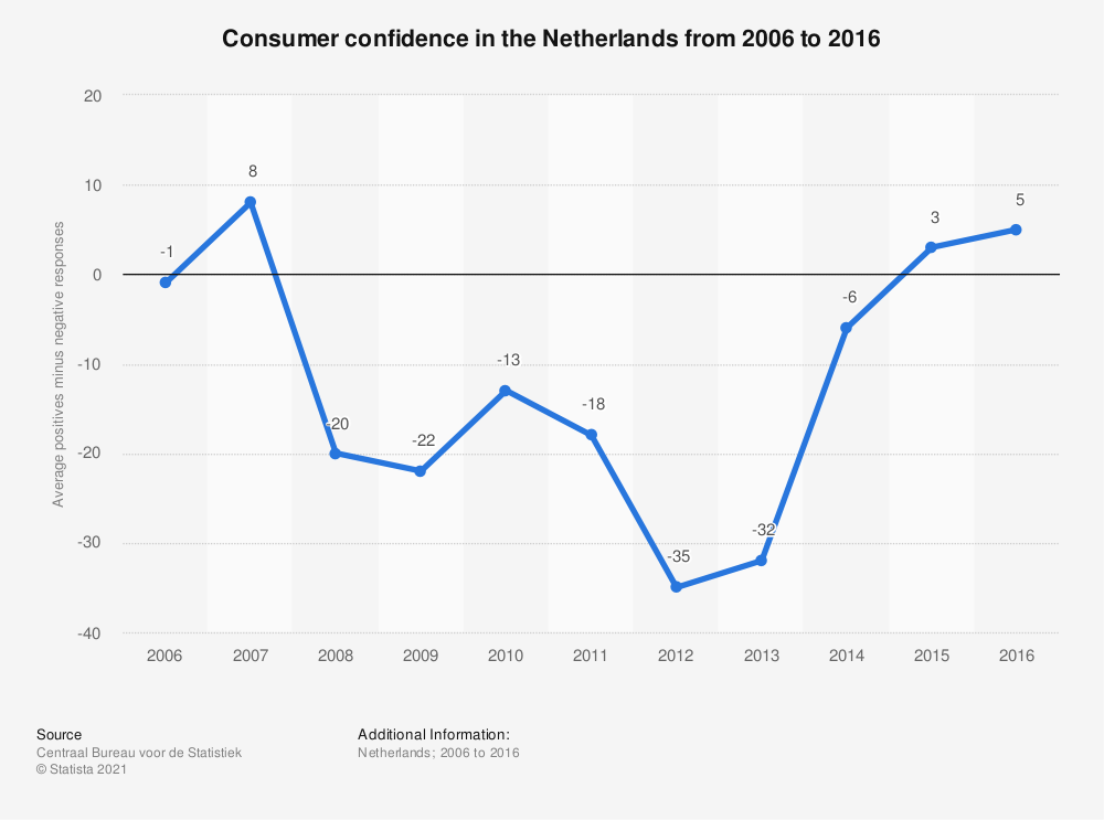 Statistic: Consumer confidence in the Netherlands from 2006 to 2016 | Statista