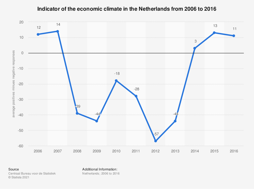 Statistic: Indicator of the economic climate in the Netherlands from 2006 to 2016 | Statista