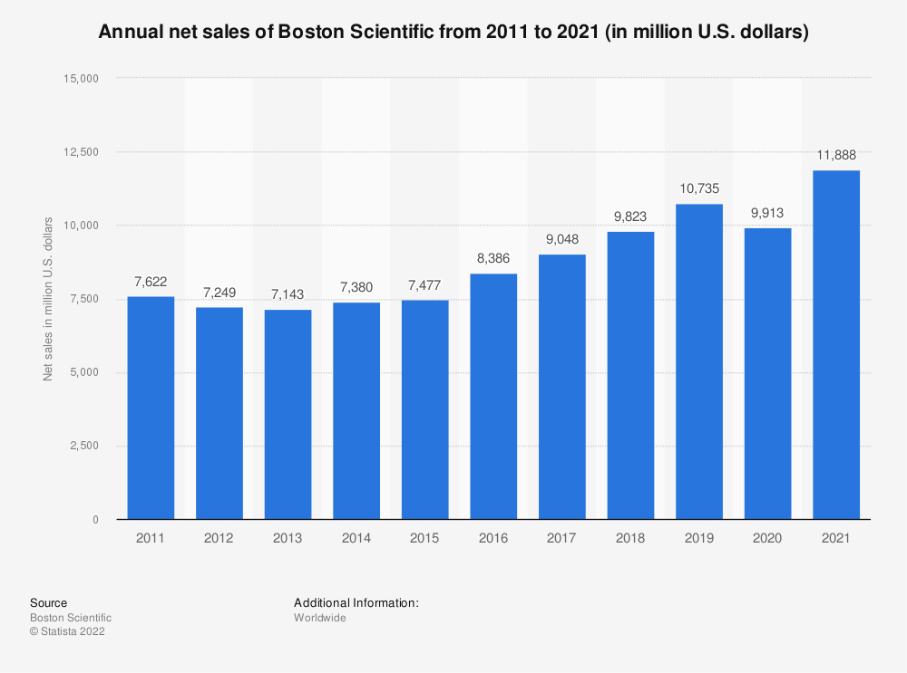 Statistic: Annual net sales of Boston Scientific from 2011 to 2019 (in million U.S. dollars) | Statista
