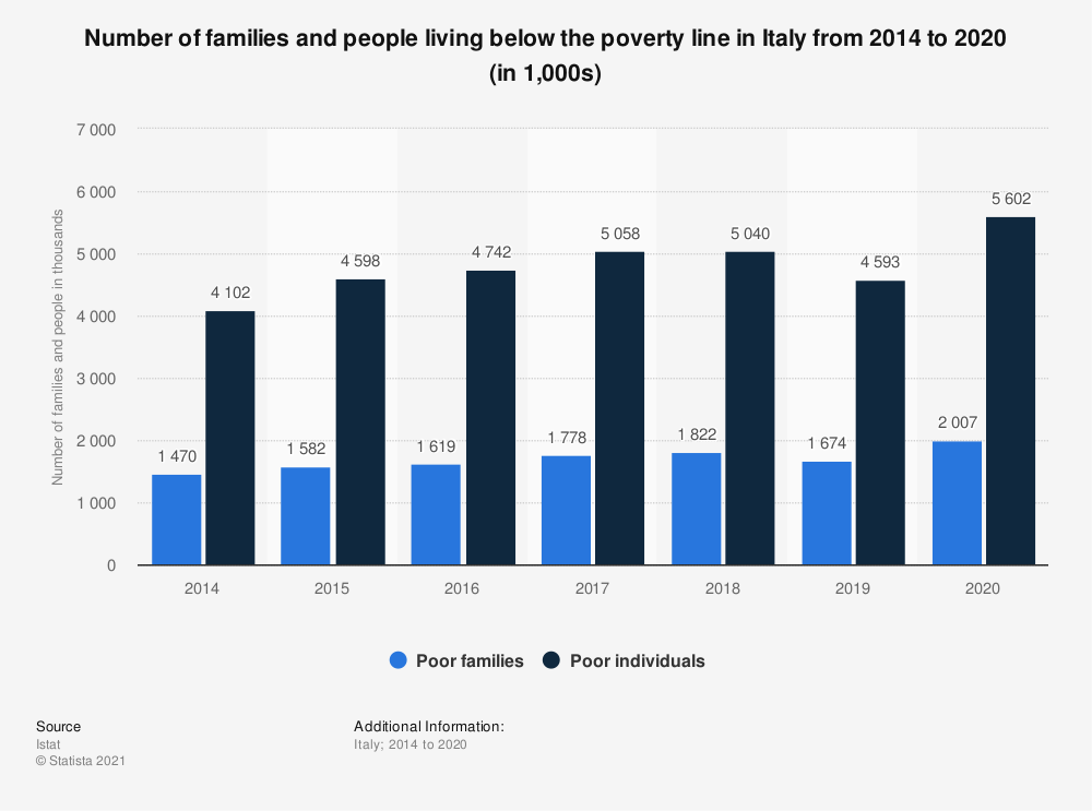 Statistic: Number of families and people living below the poverty line in Italy from 2014 to 2019 (in 1,000 units) | Statista