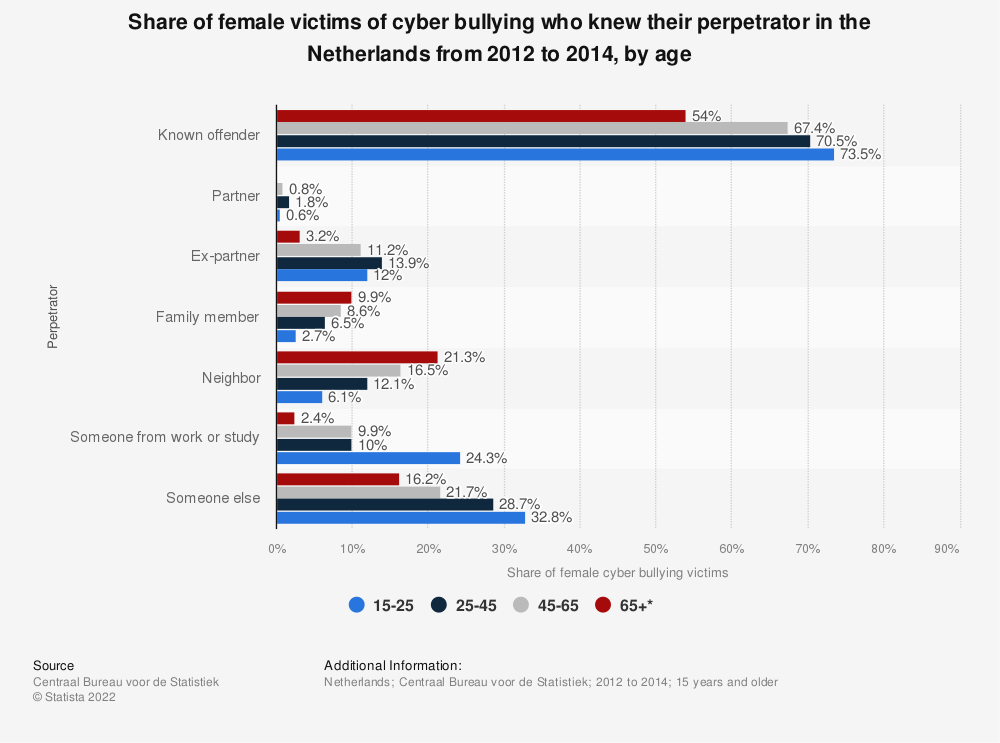 Statistic: Share of female victims of cyber bullying who knew their perpetrator in the Netherlands from 2012 to 2014, by age   Statista