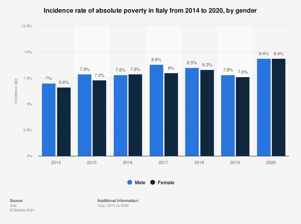 Statistic: Incidence rate of absolute poverty in Italy from 2014 to 2018, by gender  | Statista