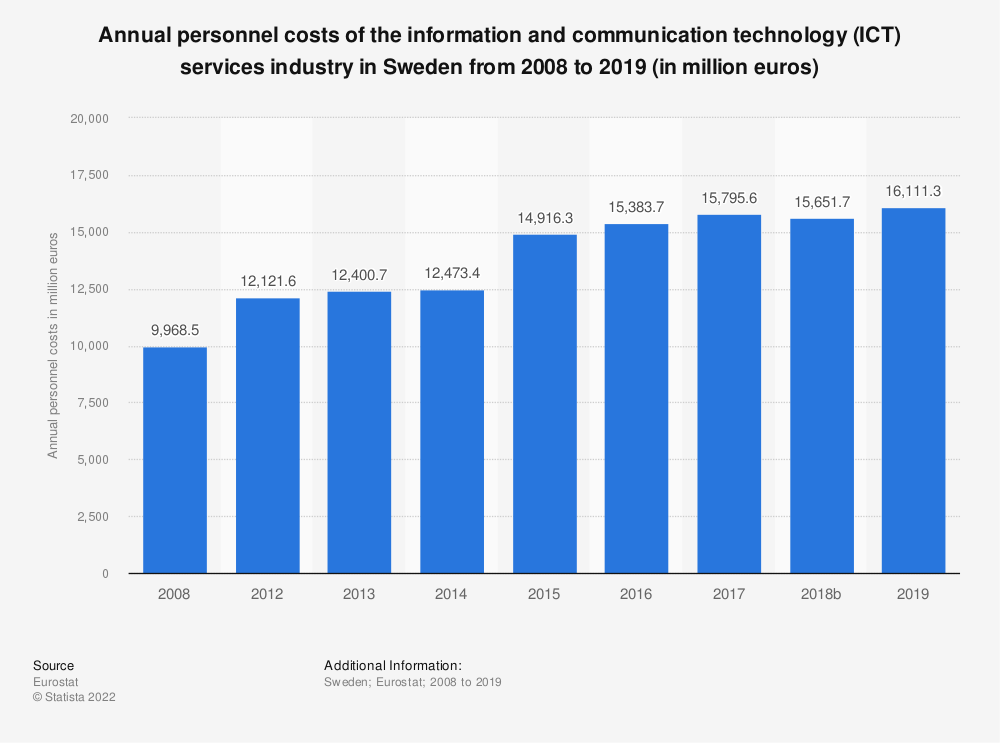 Statistic: Annual personnel costs of the information and communication technology (ICT) services industry in Sweden from 2008 to 2016 (in million euros) | Statista