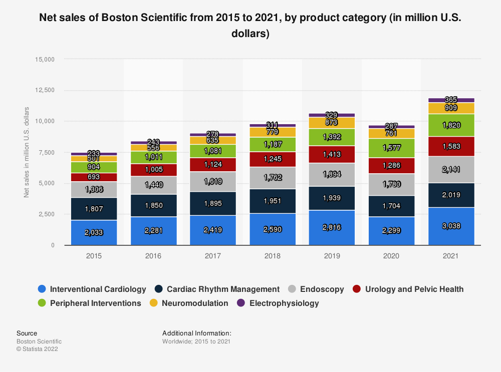 Statistic: Net sales of Boston Scientific from 2015 to 2019, by product category (in million U.S. dollars) | Statista