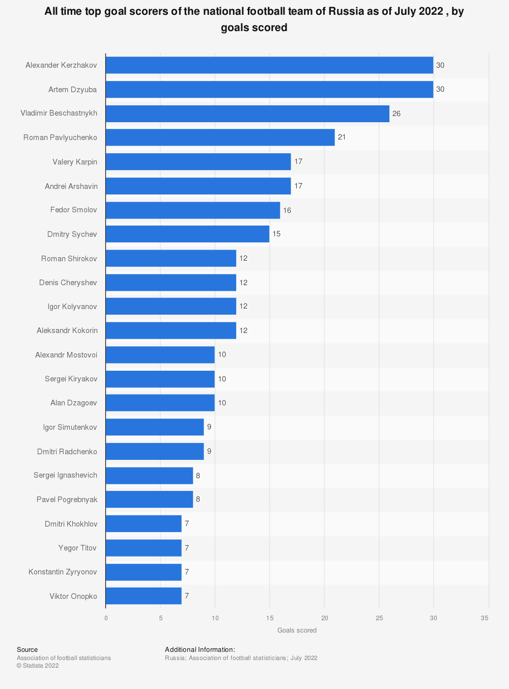 Statistic: All time top goal scorers of the national football team of Russia as of August 2019, by goals scored | Statista