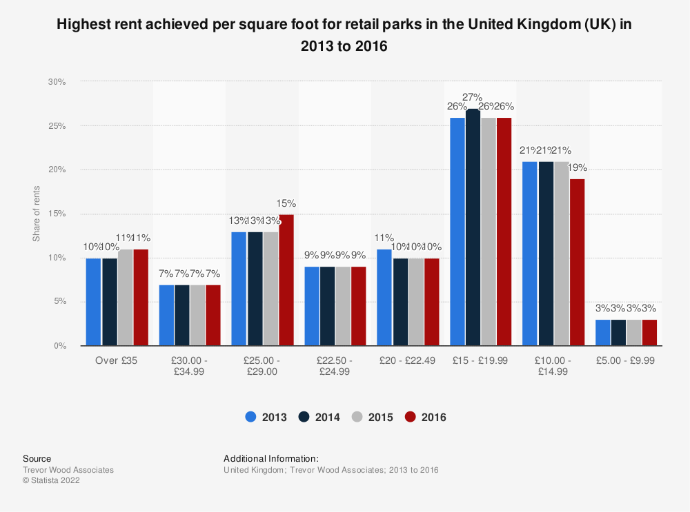 Statistic: Highest rent achieved per square foot for retail parks in the United Kingdom (UK) in 2013 to 2016 | Statista