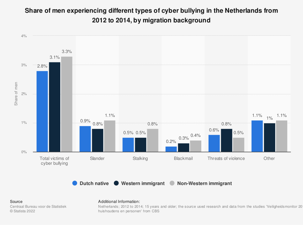 Statistic: Share of men experiencing different types of cyber bullying in the Netherlands from 2012 to 2014, by migration background | Statista